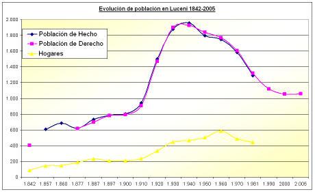 Evolución de la población en Luceni (1842-2005)