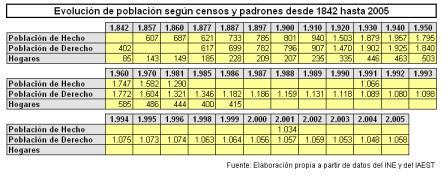 Evolución de población según censos y padrones (1842-2005)
